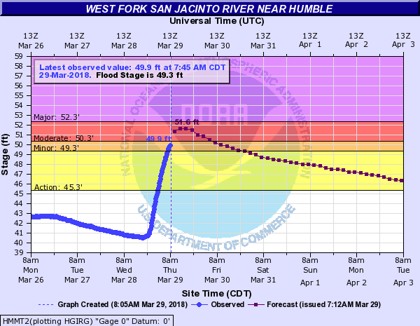 2018-03-29 San Jacinto Flooding after 2in rain.png