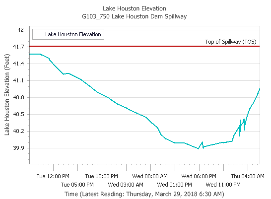 2018-03-29 Lake Houston 24hr levels.png